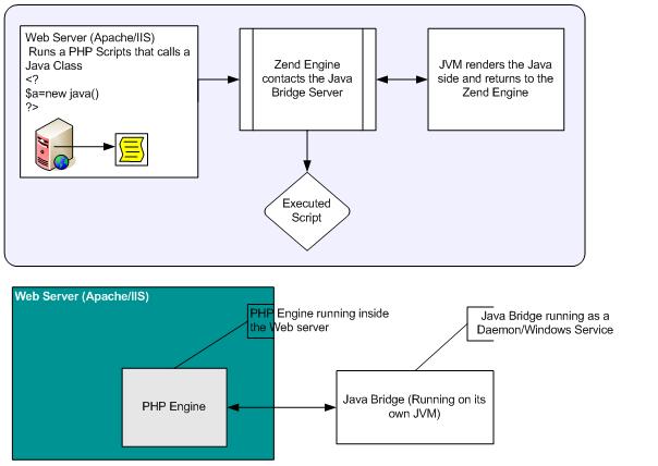 zend java bridge rh files zend com Zend Core Product Zend Framework Product