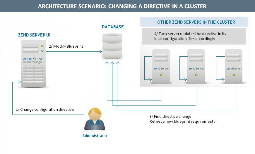 Architecture overview zend server 61 if necessary the user is notified that a restart of the servers is required only services applying the changes will actually be restarted malvernweather Image collections