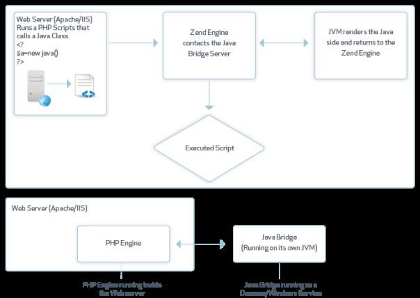 Zend Java Bridge- Zend Server 8 5