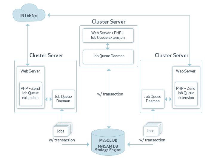 web servers - Php Mysql Jobs